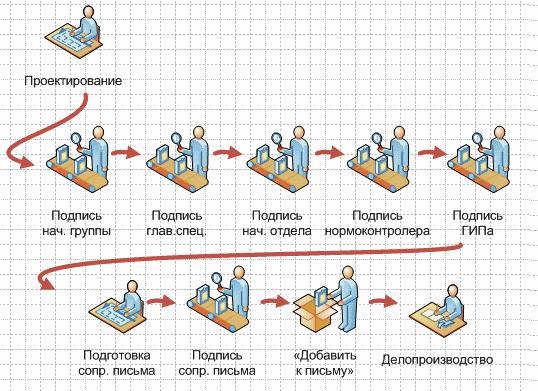 Ревизии и переписка в проектном институте. Интеграция easla.com и TDMS - 4