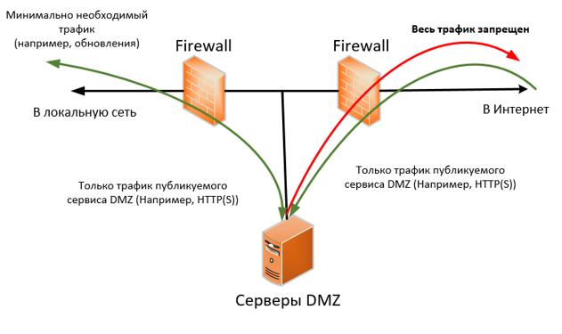 Еще раз о том, как не сделать из своей сети «решето» - 2