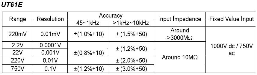 Точность измерений - 2
