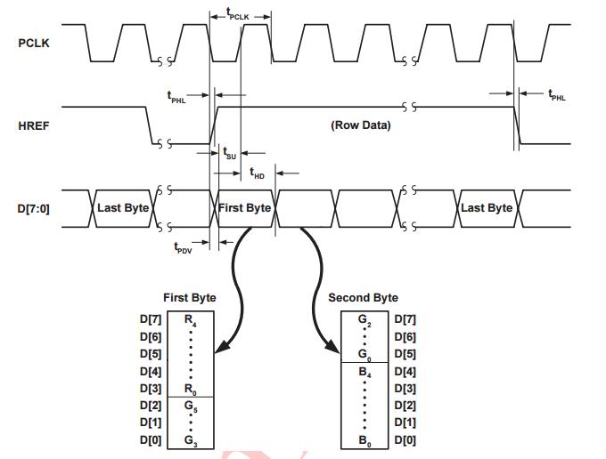 Выведение изображения с камеры OV7670 на VGA монитор с использованием FPGA - 2