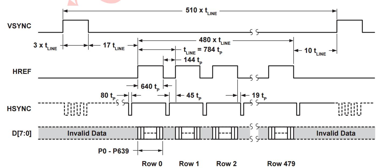 Выведение изображения с камеры OV7670 на VGA монитор с использованием FPGA - 1