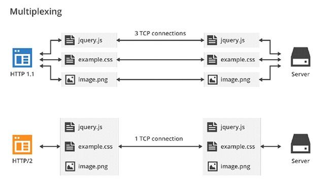 Зачем нужен HTTP-2 для сайтов - 2