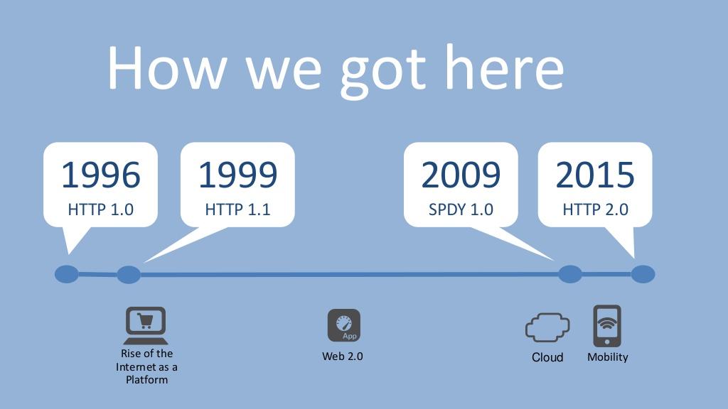 Зачем нужен HTTP-2 для сайтов - 1