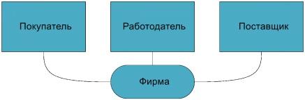 Структурная модель СКУД предприятия с арендаторами и их клиентами - 10