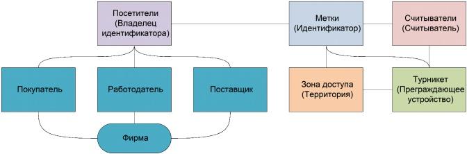 Структурная модель СКУД предприятия с арендаторами и их клиентами - 11