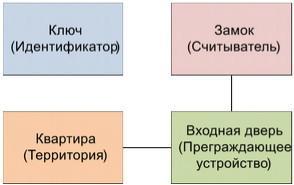 Структурная модель СКУД предприятия с арендаторами и их клиентами - 2