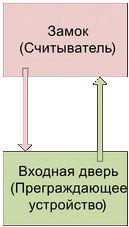 Структурная модель СКУД предприятия с арендаторами и их клиентами - 3