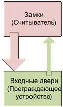 Структурная модель СКУД предприятия с арендаторами и их клиентами - 4