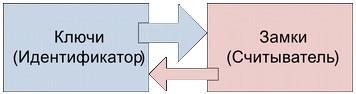Структурная модель СКУД предприятия с арендаторами и их клиентами - 5