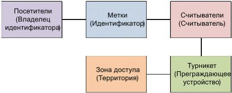 Структурная модель СКУД предприятия с арендаторами и их клиентами - 6