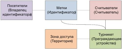 Структурная модель СКУД предприятия с арендаторами и их клиентами - 7