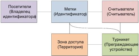 Структурная модель СКУД предприятия с арендаторами и их клиентами - 8