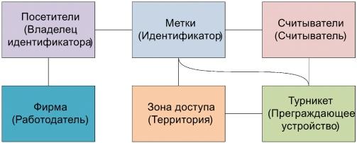 Структурная модель СКУД предприятия с арендаторами и их клиентами - 9