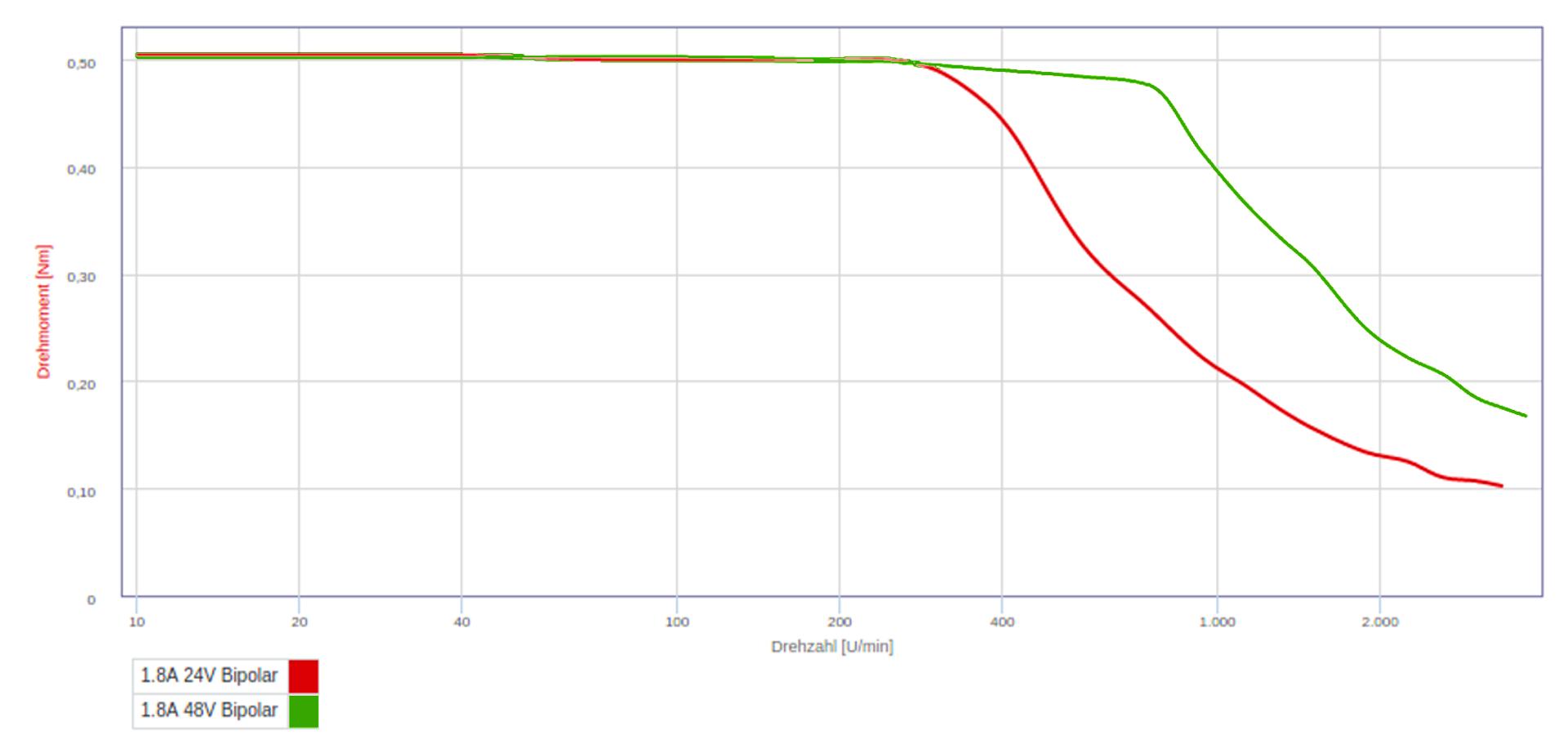 Быстрые движения под высоким напряжением, или почти вся правда об управлении шаговым мотором - 4