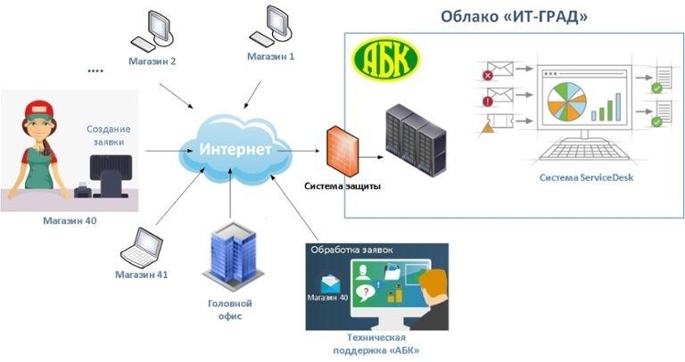 Когда бизнесу нужны «облака» и виртуализация - 4