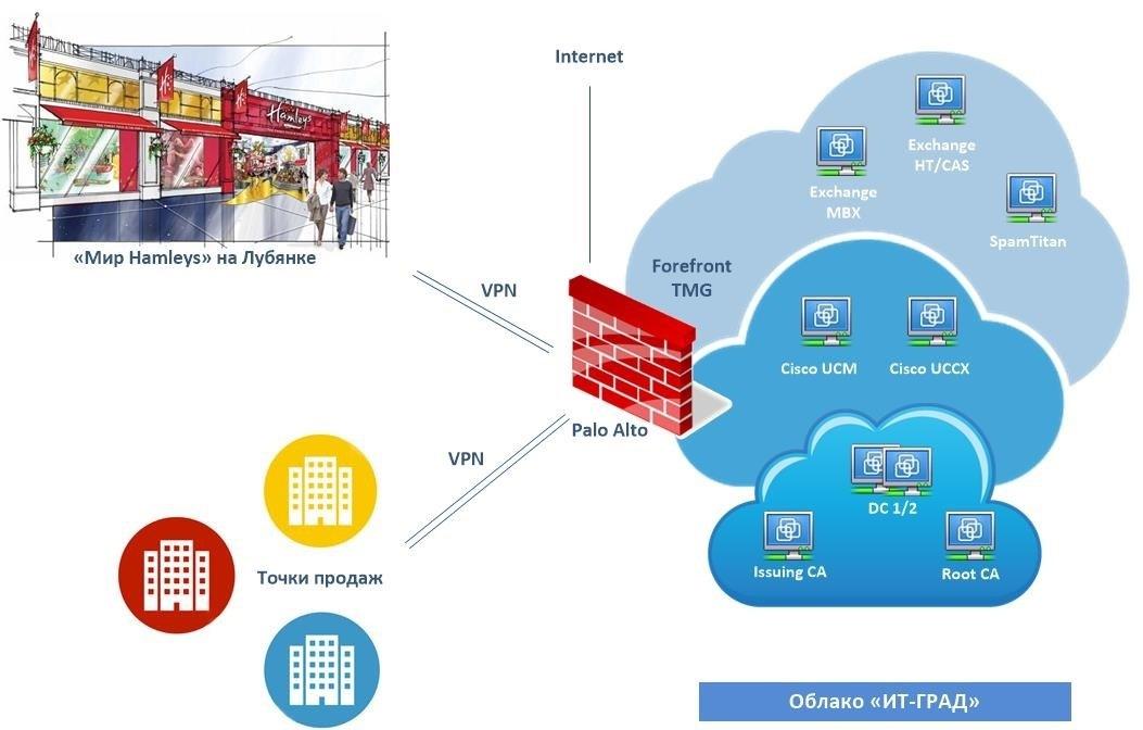 Когда бизнесу нужны «облака» и виртуализация - 5