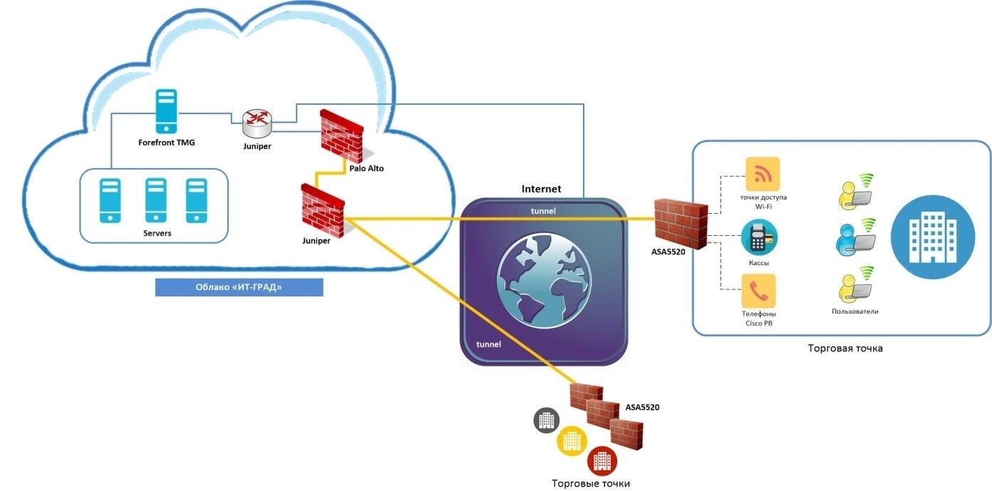 Когда бизнесу нужны «облака» и виртуализация - 6