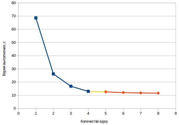 Многопоточные вычисления в PHP: pthreads - 7