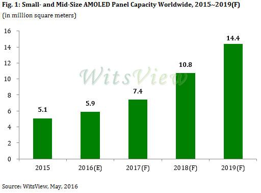 В 2016 году будет выпущено 5,9 млн кв. метров панелей AMOLED небольшого и среднего размера