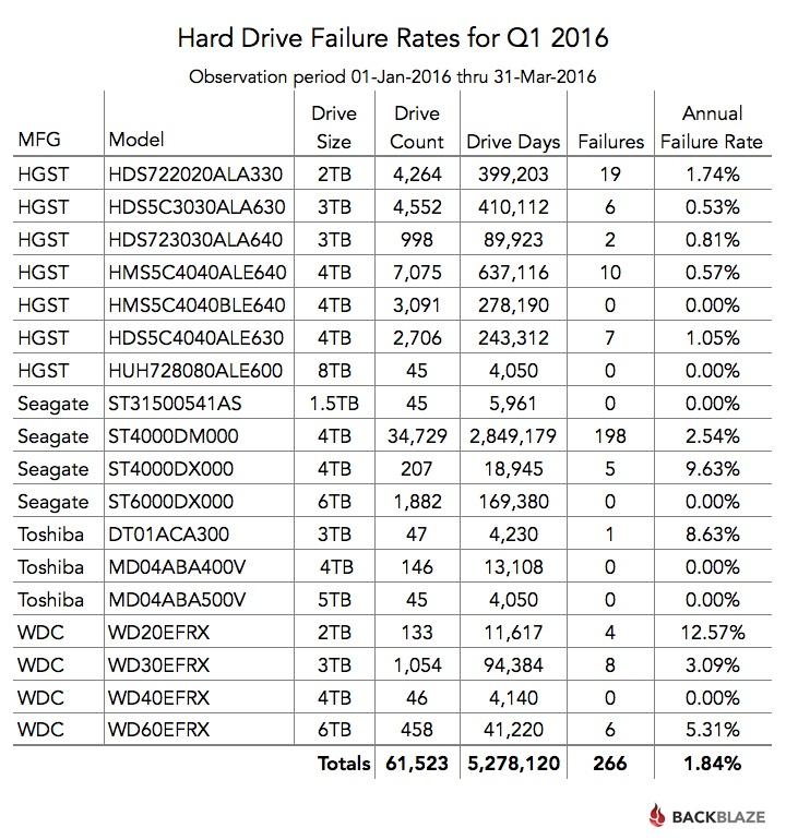 Статистика Backblaze: определяем лучший HDD - 2