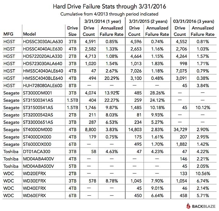 Статистика Backblaze: определяем лучший HDD - 3
