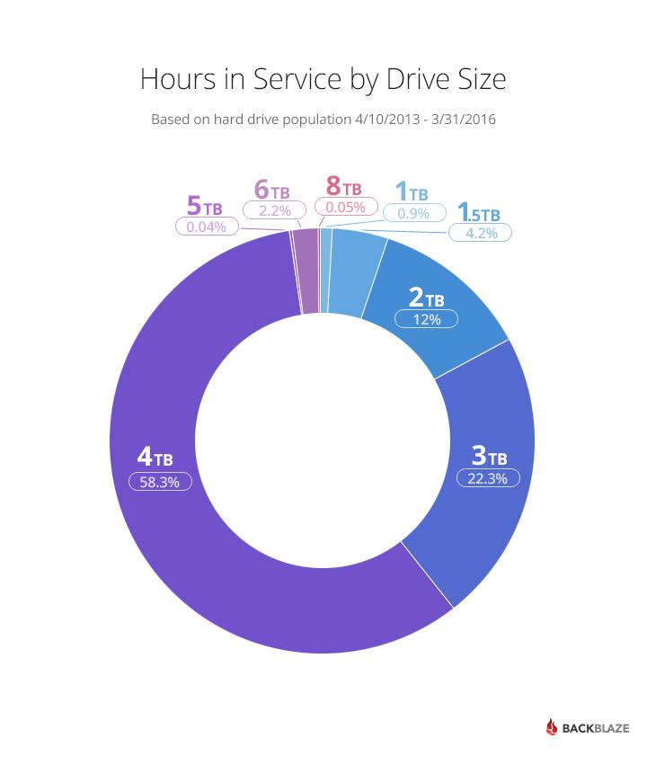Статистика Backblaze: определяем лучший HDD - 6