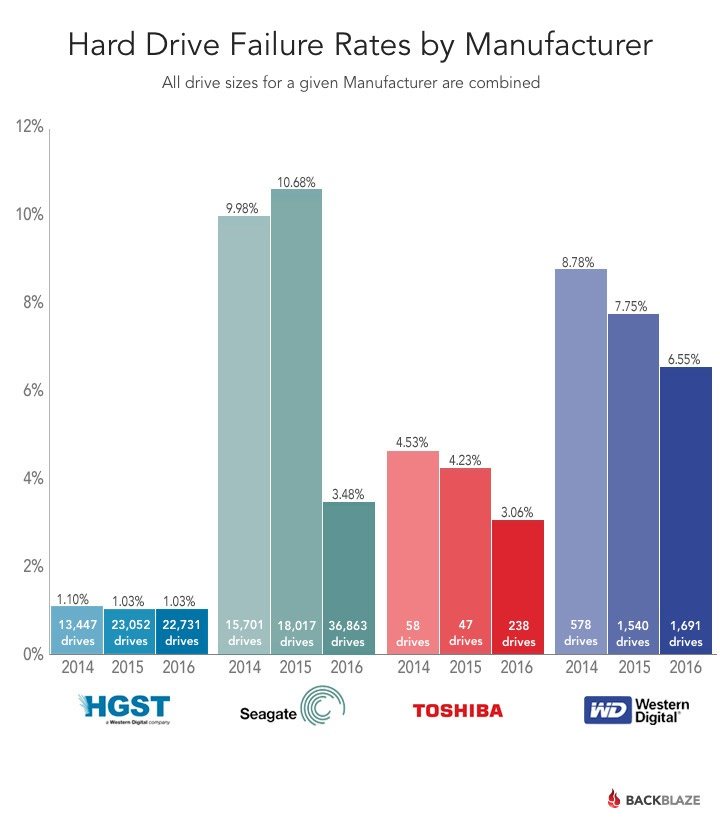 Статистика Backblaze: определяем лучший HDD - 7