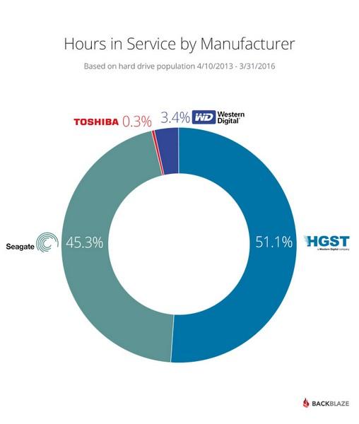 Hitachi создаёт самые надёжные жёсткие диски