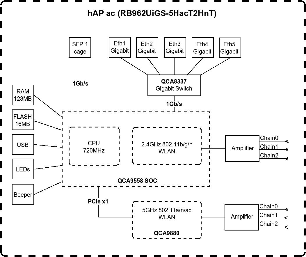 Переходим на 5 GHz домашнего интернета вместе с MikroTik hAP AC - 4