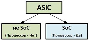 Разделение control и data plane в сетевом оборудовании - 2