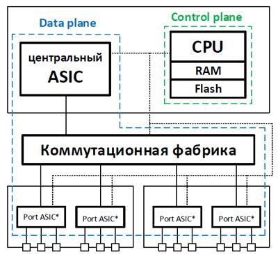 Разделение control и data plane в сетевом оборудовании - 4