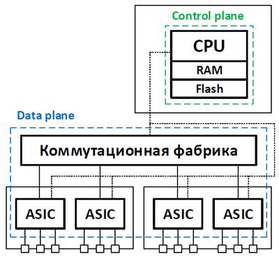 Разделение control и data plane в сетевом оборудовании - 6