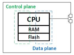 Разделение control и data plane в сетевом оборудовании - 7