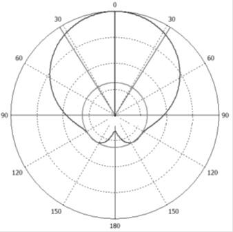 Теория и практика побега из диапазона 5 ГГц - 12
