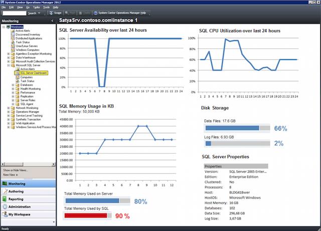 Более 60 инструментов для мониторинга Windows - 7