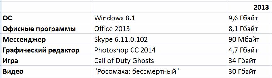 Борьба снаряда и брони: насколько растолстели программы, игры и фильмы со времён Windows XP - 11