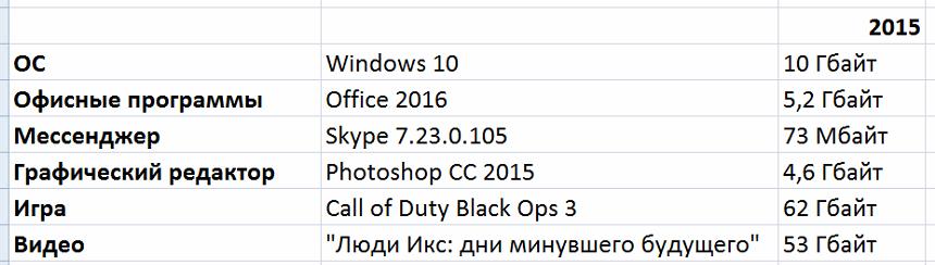 Борьба снаряда и брони: насколько растолстели программы, игры и фильмы со времён Windows XP - 13