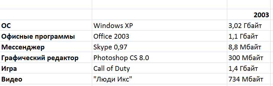 Борьба снаряда и брони: насколько растолстели программы, игры и фильмы со времён Windows XP - 5