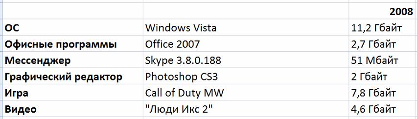 Борьба снаряда и брони: насколько растолстели программы, игры и фильмы со времён Windows XP - 7
