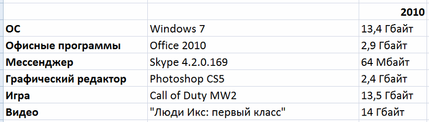 Борьба снаряда и брони: насколько растолстели программы, игры и фильмы со времён Windows XP - 9