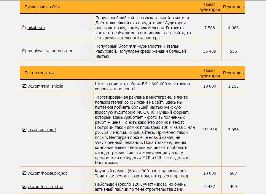 Чем полезен модуль контент-маркетинга SeoPult: кейсы и цифры - 3