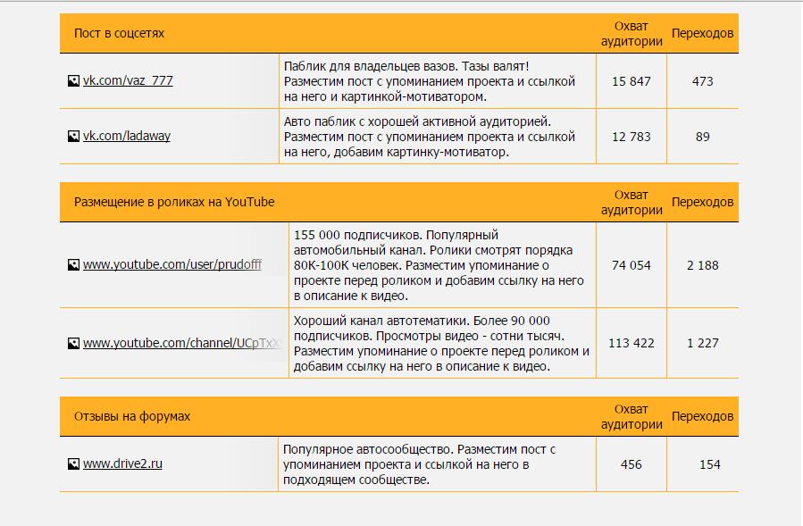 Чем полезен модуль контент-маркетинга SeoPult: кейсы и цифры - 5