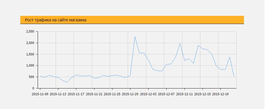 Чем полезен модуль контент-маркетинга SeoPult: кейсы и цифры - 6
