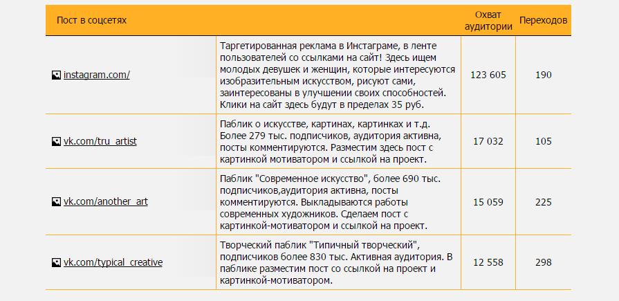 Чем полезен модуль контент-маркетинга SeoPult: кейсы и цифры - 8