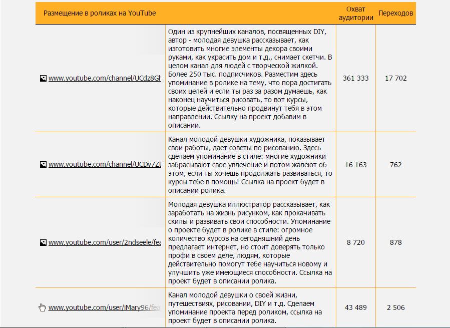 Чем полезен модуль контент-маркетинга SeoPult: кейсы и цифры - 9