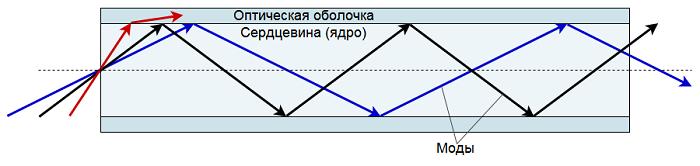 Оптические волокна для телекоммуникаций: кварцевые и не только - 3