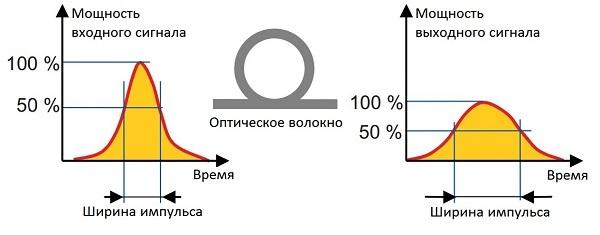 Оптические волокна для телекоммуникаций: кварцевые и не только - 5