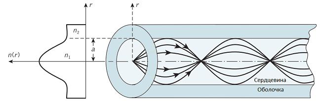Оптические волокна для телекоммуникаций: кварцевые и не только - 7