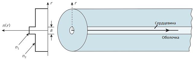 Оптические волокна для телекоммуникаций: кварцевые и не только - 8