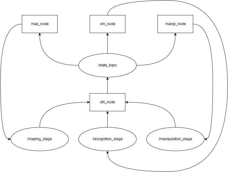 Реализация робототехнических задач на платформе KUKA youBot, часть 1 - 2